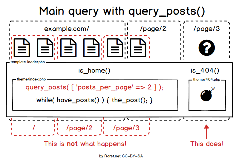 Main query where query_posts breaks pagination.