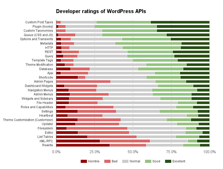 WordPress developer experience with APIs.