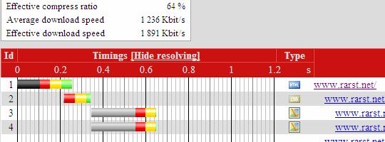 site_load_siteperf