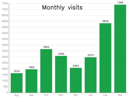 9months_visitors