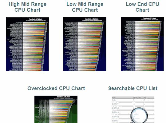 passmark_cpu_benchmarks