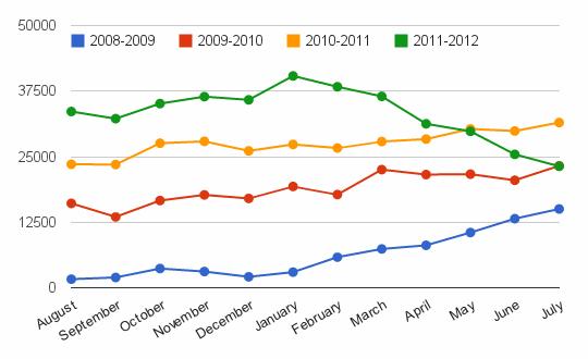 2008-2012 traffic chart