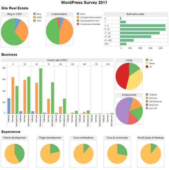 WordPress survey results